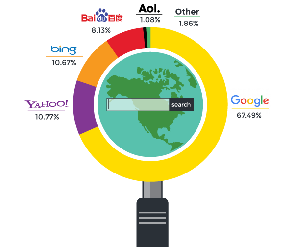 popular search engines in the world