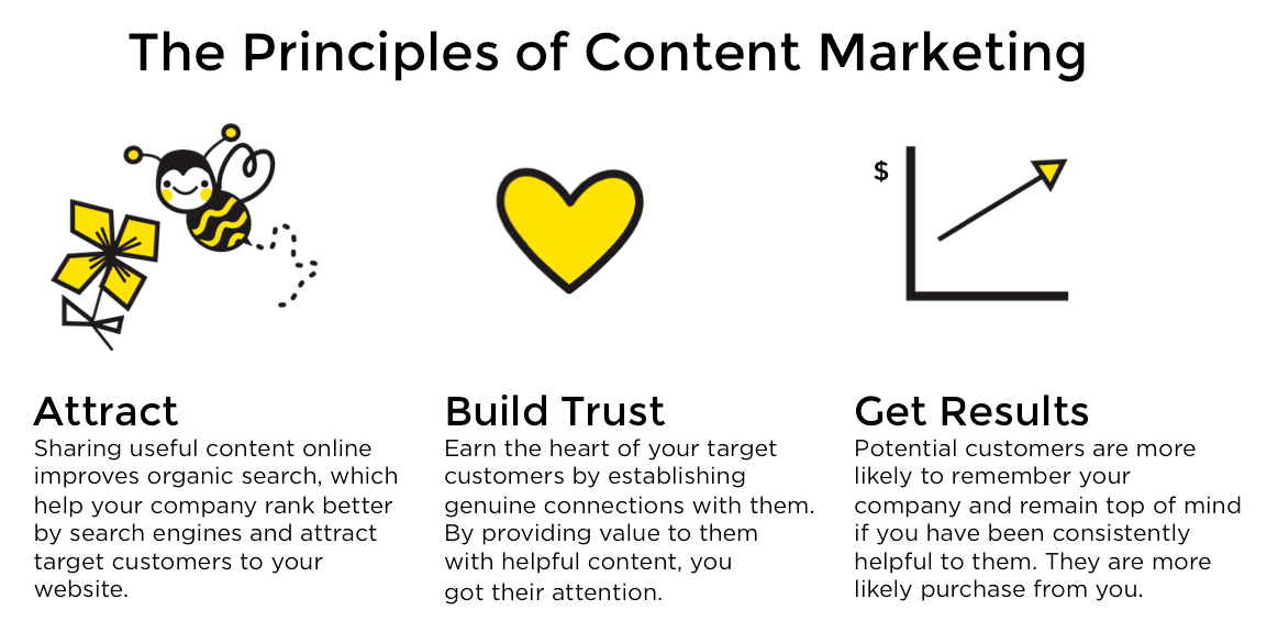 the principles of content marketing diagram